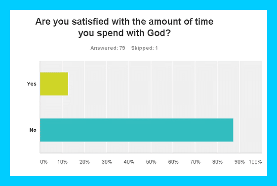 CHRISTIAN MEDITATION SURVEY